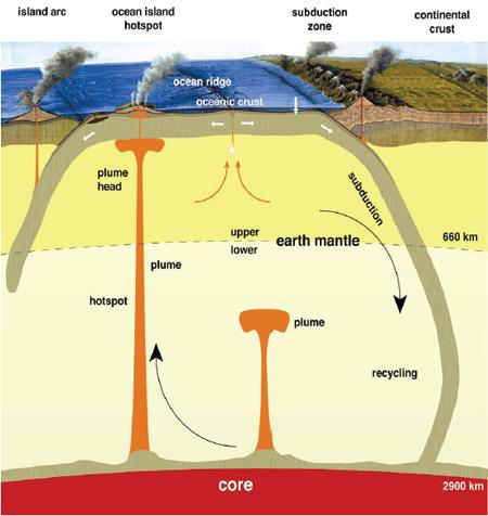 Схема геодинамических
